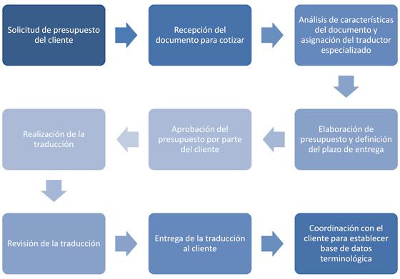 Dissertation Revision Constitutionnelle 2008
